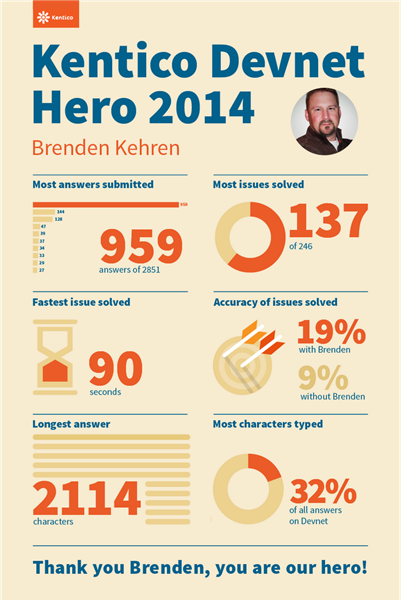 Kentico DevNet 2014 Hero